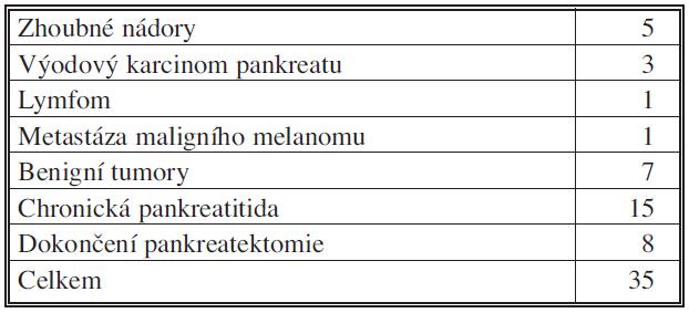 Levostranné resekce pankreatu podle diagnóz, 2006 – IX.2010