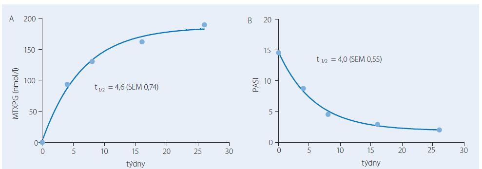 Průměrné hodnoty koncentrace polyglutamátů methotrexátu v erytrocytech (MTXPG, A) a skóre tíže psoriázy PASI v průběhu léčby metotrexátem. Nárůst koncentrace MTXPG a pokles PASI probíhal podle kinetiky prvního řádu s poločasem 4 týdny.