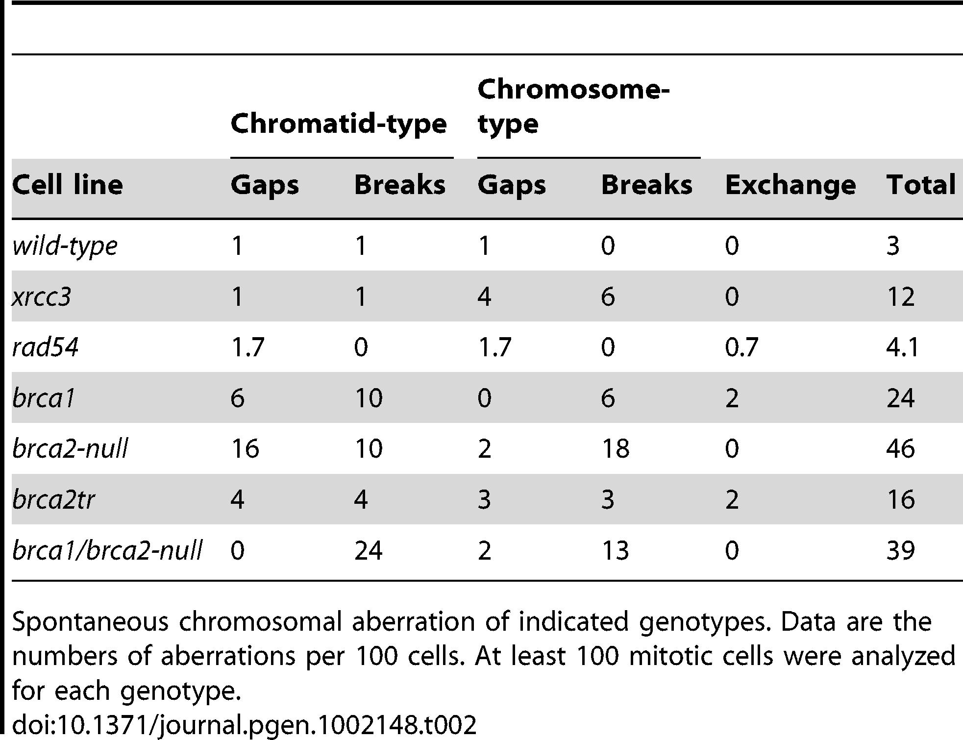 Spontaneous chromosomal aberrations.