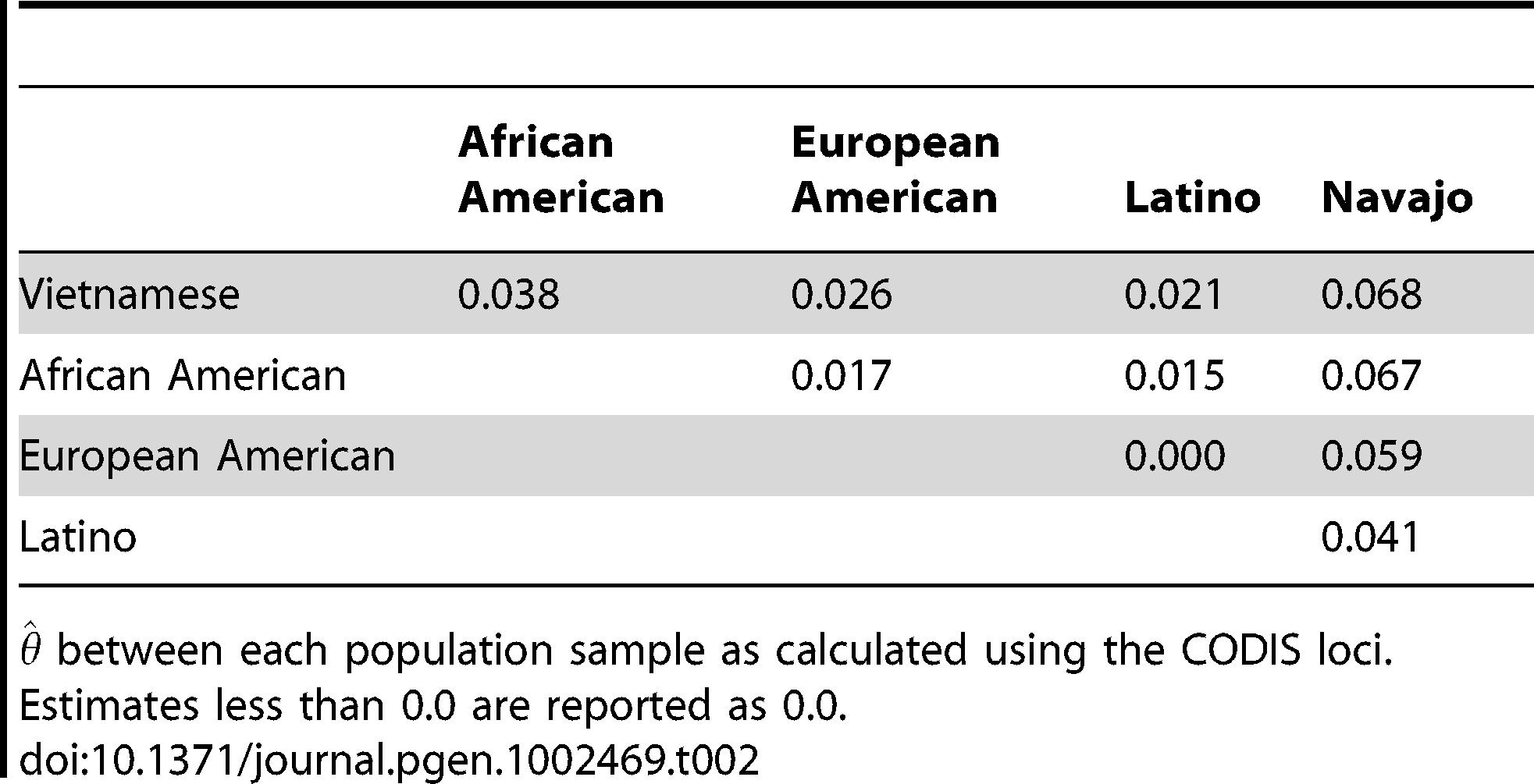 between population samples.