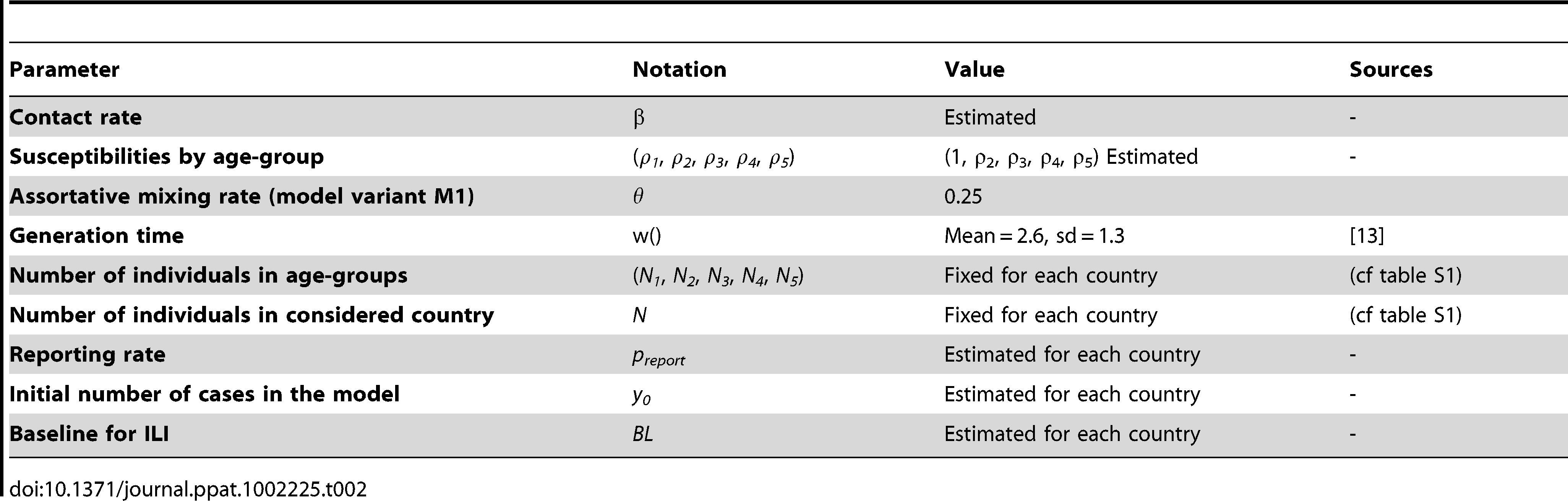 List of model parameters and their values.