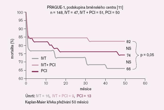 Dlouhodobé sledovaní podskupin s AIM ve studii PRAGUE-1 [11]. IVT – intravenózní trombolýza.