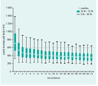 Počet trombocytů v čase (n = 1 325)