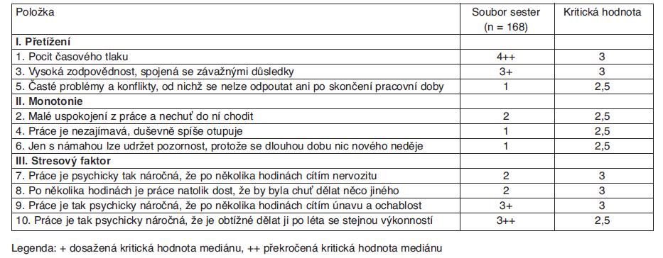 Hodnocení psychické pracovní zátěže podle jednotlivých položek