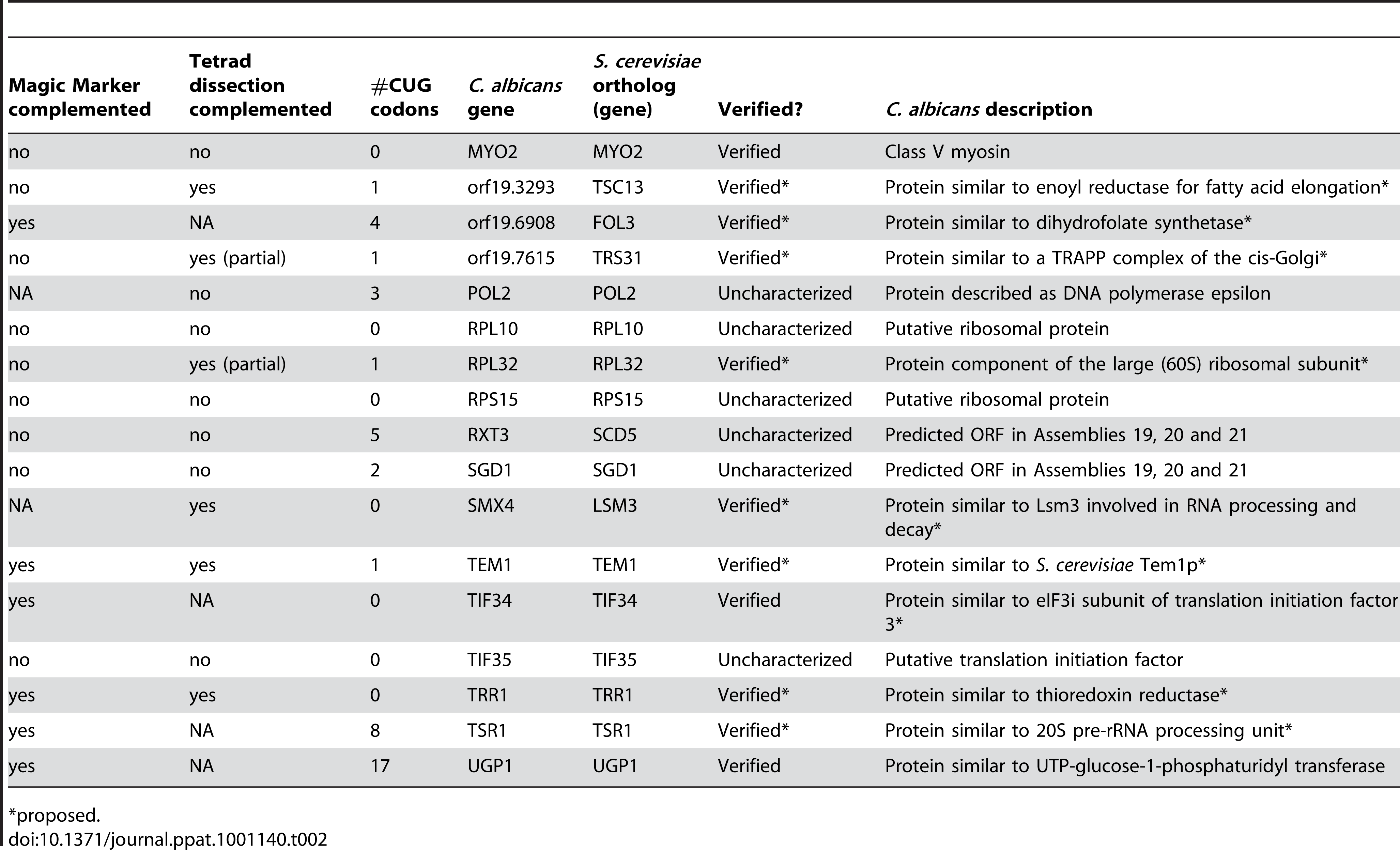"""Summary of individual strain testing of 17 """"core"""" function genes & proposed annotations."""