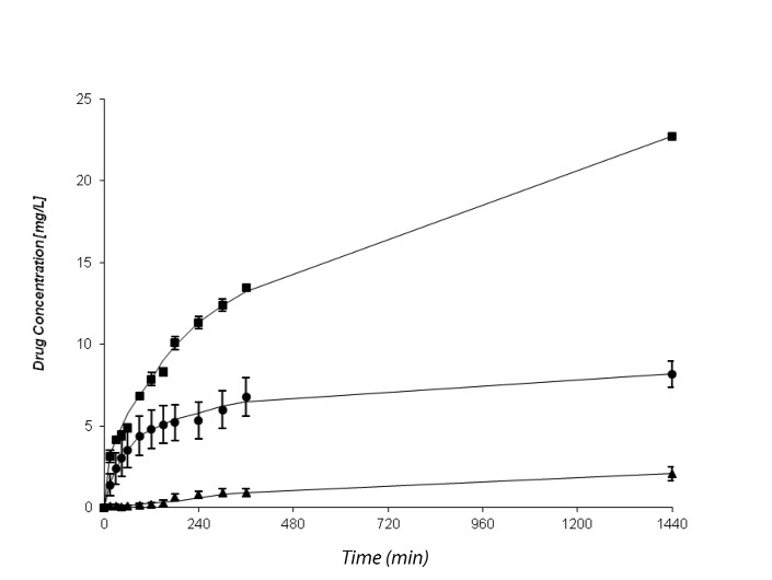 Fig. 5. Dissolution profile of diclofenac sodium release from sample DS-LH-CHC in ● purified water; ▀ McIlvaine´s buffer pH 6.8; and ▲ McIlvaine´s buffer pH 3.2 Note: drug concentration of 26.14 mg.l<sup>-1</sup> ~ 100% drug release