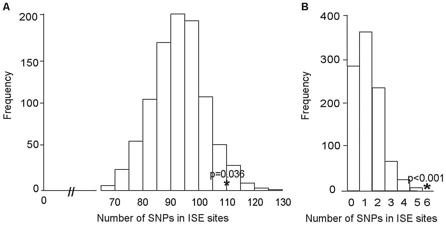 Enrichment of Exon Skipping–Associated ISE SNPs among Complex Human Trait-Associated SNPs.