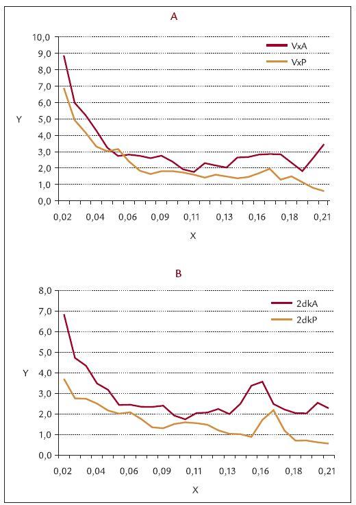Srovnání spontánní cévní reaktivity (vazomoce) při vasodilatačním testu před a po operaci varixů (area 4). Graf 6a. operovaná končetina, VxA – před operací, VxP – po operaci Graf 6b. neoperovaná končetina, 2dkA – před operací, 2dkP – po operaci