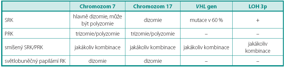 Genetický profil světlobuněčných nádorů