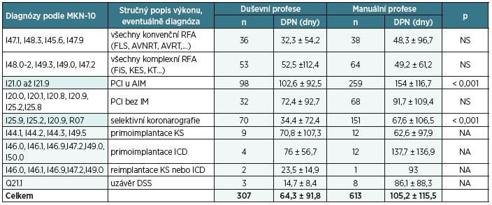 Srovnání průměrné délky DPN u jednotlivých diagnóz podle MKN-10 v závislosti na pracovním zařazení pojištěnců