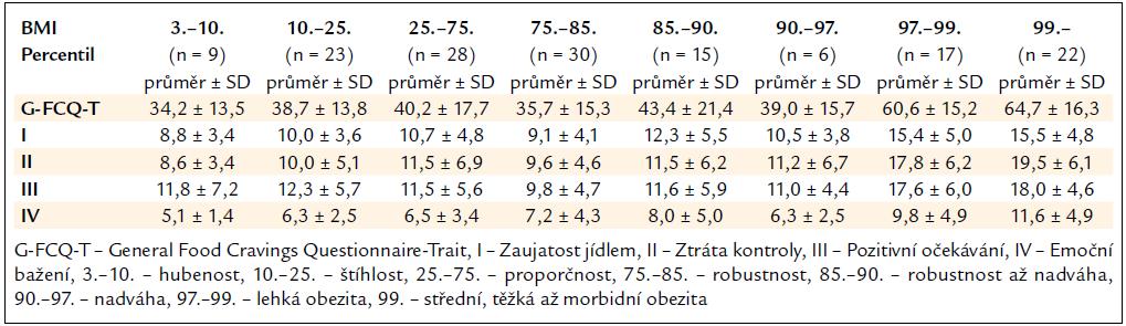 Průměrné hrubé skóre G-FCQ-T a jeho subškál u osob rozdělených podle percentilových tabulek BMI pro příslušný věk.