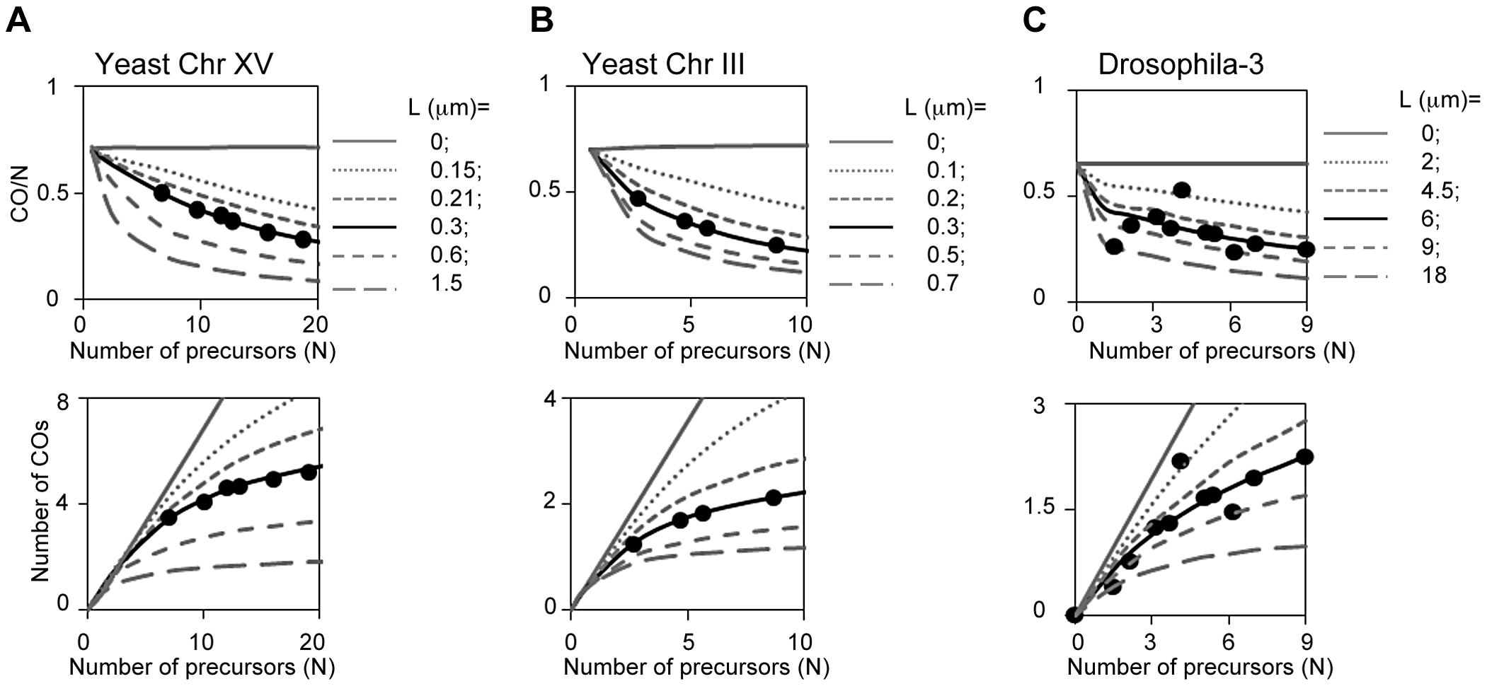 CO homeostasis in yeast, Drosophila, tomato and grasshopper.