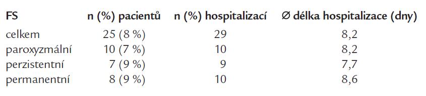 Hospitalizace z důvodu kardioembolizační příhody podle formy FS.
