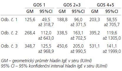 Průměrné hladiny IgE (IU/ml) v séru u pacientů s GOS 1, GOS 2+3 a GOS 4+5.