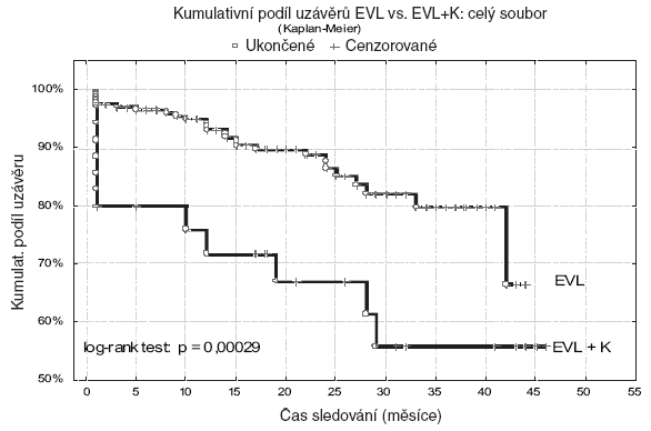 Hodnocení trvání uzávěrů metodikou podle Kaplana- Meiera v celém souboru