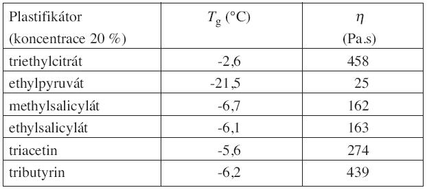 Hodnoty teploty skelného přechodu a dynamické viskozity oligoesteru plastifikovaného vybranými plastifikátory