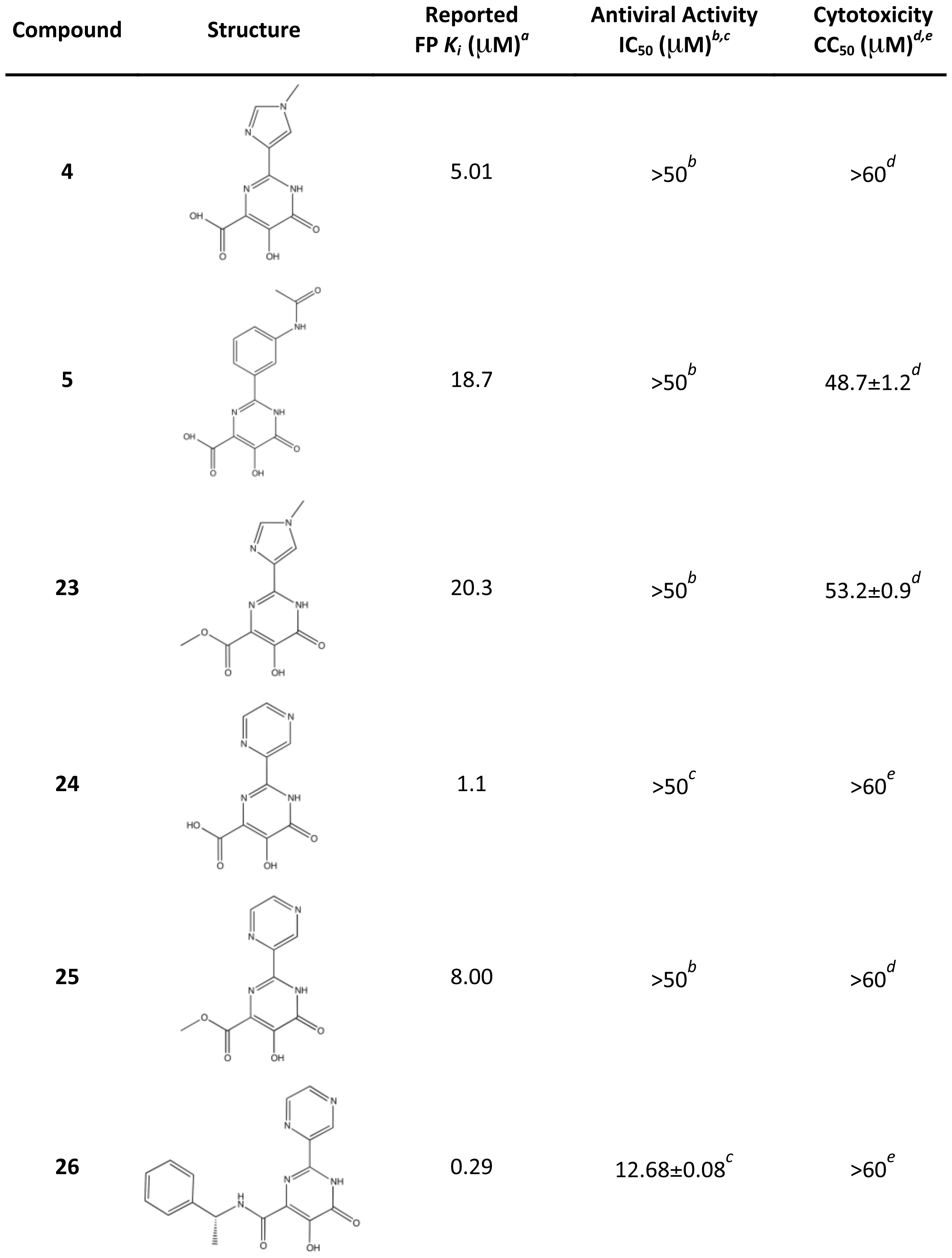 Reported PA<sub>N</sub> binding activities, antiviral activities, and cytotoxicities of compounds 4 and 5 and related compounds.