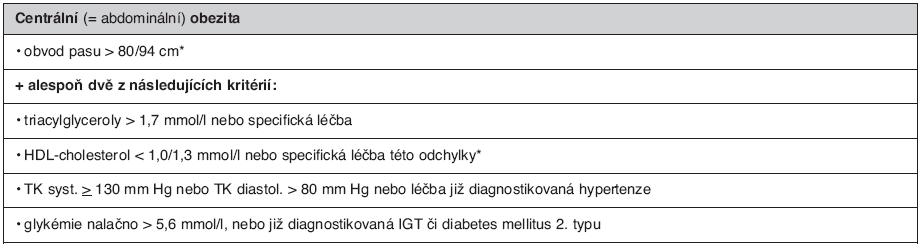 Definice metabolického syndromu podle IDF (31)
