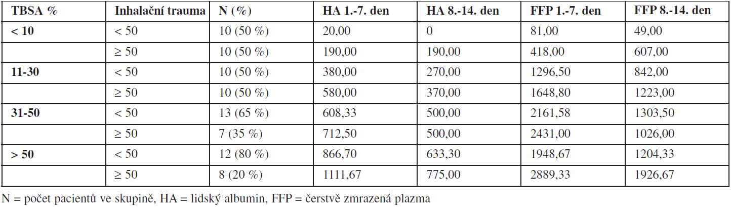 Množství podaných přirozených koloidů (v mililitrech) u pacientů s různým rozsahem TBSA během prvních 14 dnů.