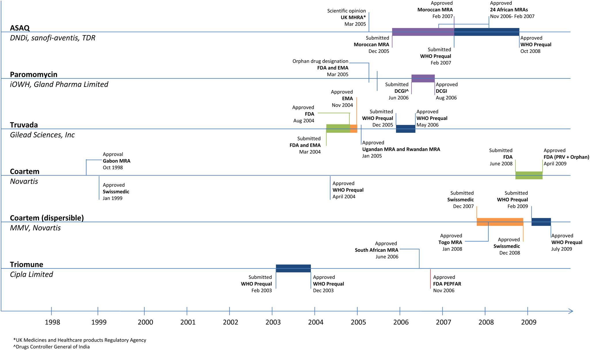 Neglected disease drug registration timeline <b><em class=&quot;ref&quot;>[7]</em>,<em class=&quot;ref&quot;>[9]</em>,<em class=&quot;ref&quot;>[11]</em>–<em class=&quot;ref&quot;>[19]</em></b>.