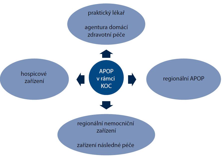 APOP v systému poskytování zdravotní péče na regionální úrovni [2,7,12].