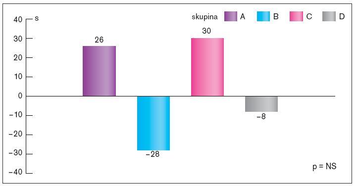 Srovnání změn celkového času zátěžového testu na konci sledování ve srovnání se vstupním testem v jednotlivých skupinách.