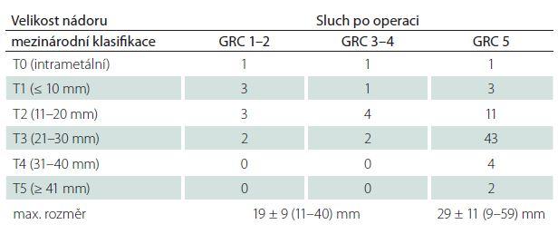 Pooperační úroveň sluchu dle Gardner-Robertsonovy (GRC) klasifikace ve vztahu k velikosti nádoru.