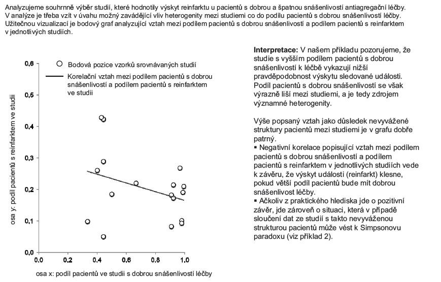 Příklad 1. Vizualizace výstupů studií v bodovém grafu navrženém v práci Rücker a Schumacher (2008).