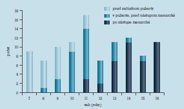 Distribúcia súboru podľa veku a fázy pohlavného dospievania.