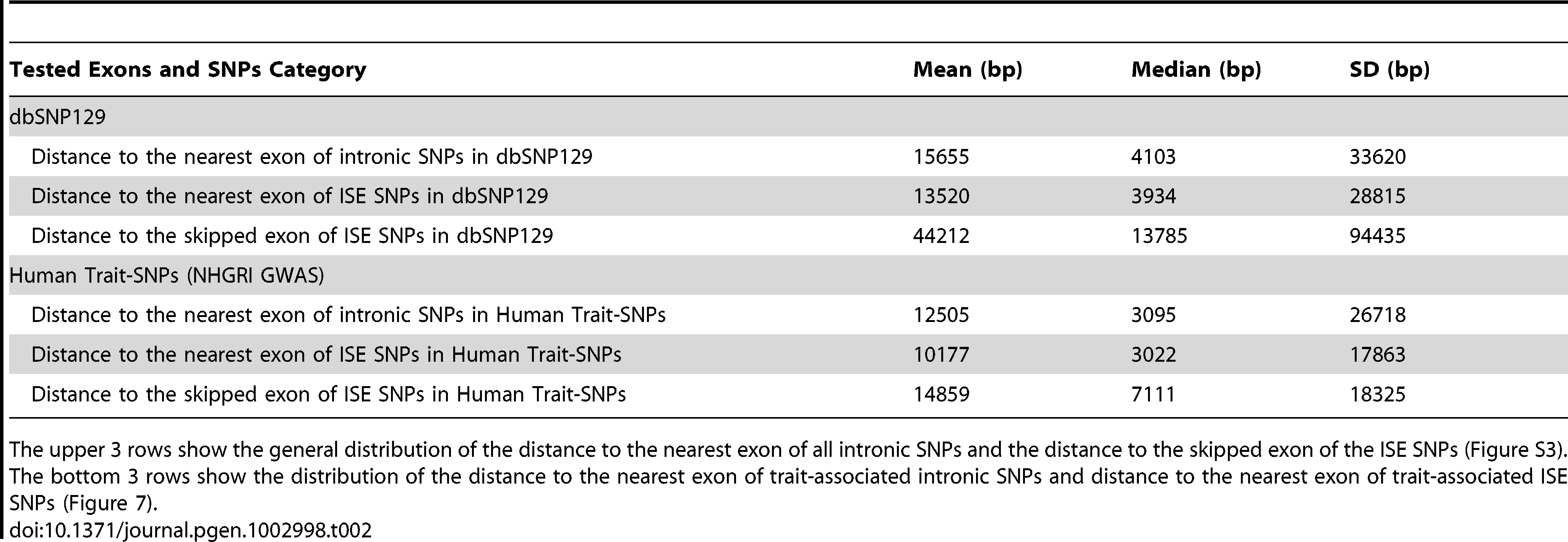 Distance to the Nearest Exon of Intronic SNPs Tends to Be Smaller Than the Distance to the Skipped Exon of ISE SNPs.