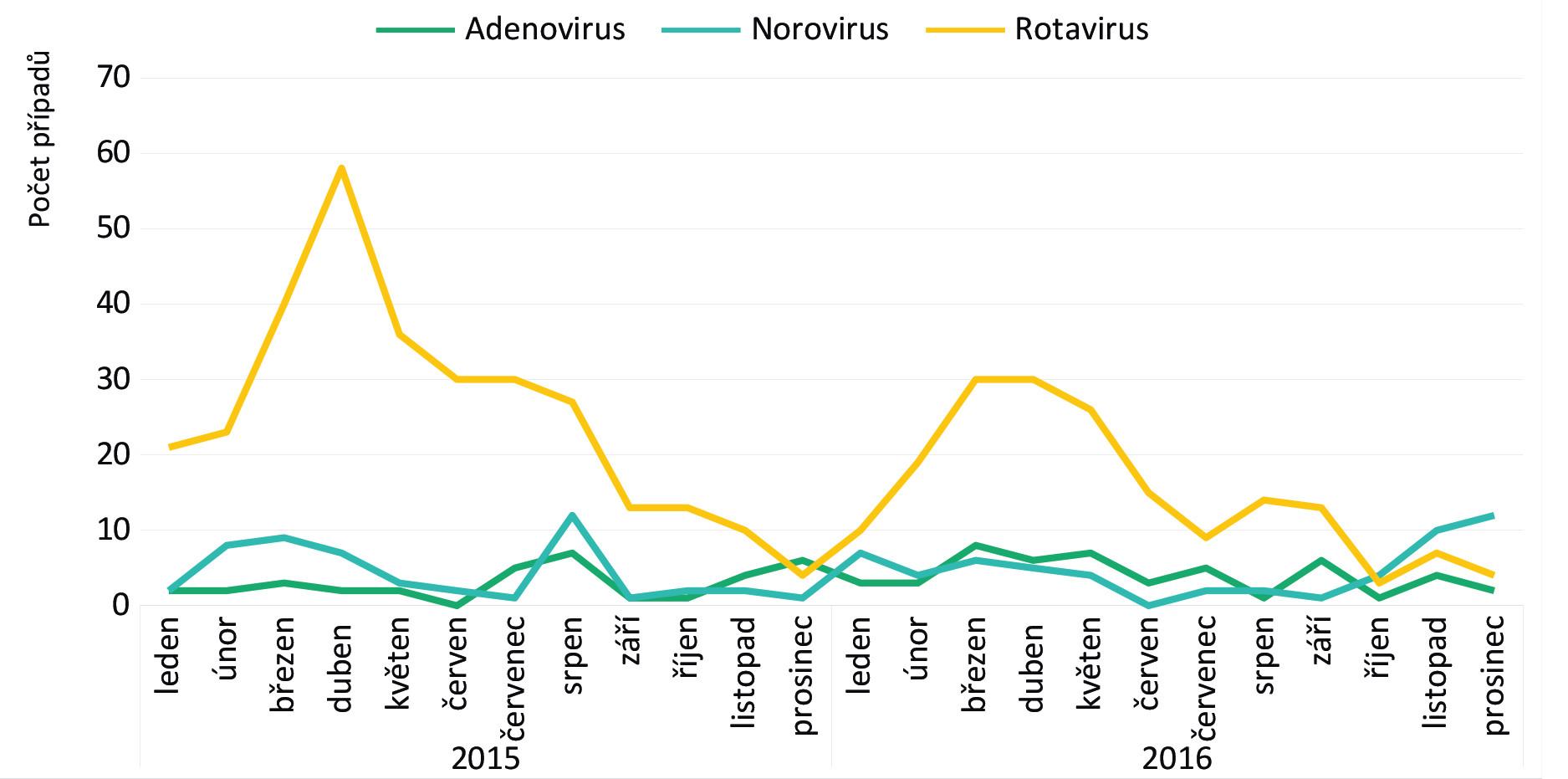 Sezónní výskyt rotavirových gastroenteritid (RVGE) v letech 2015–2016.