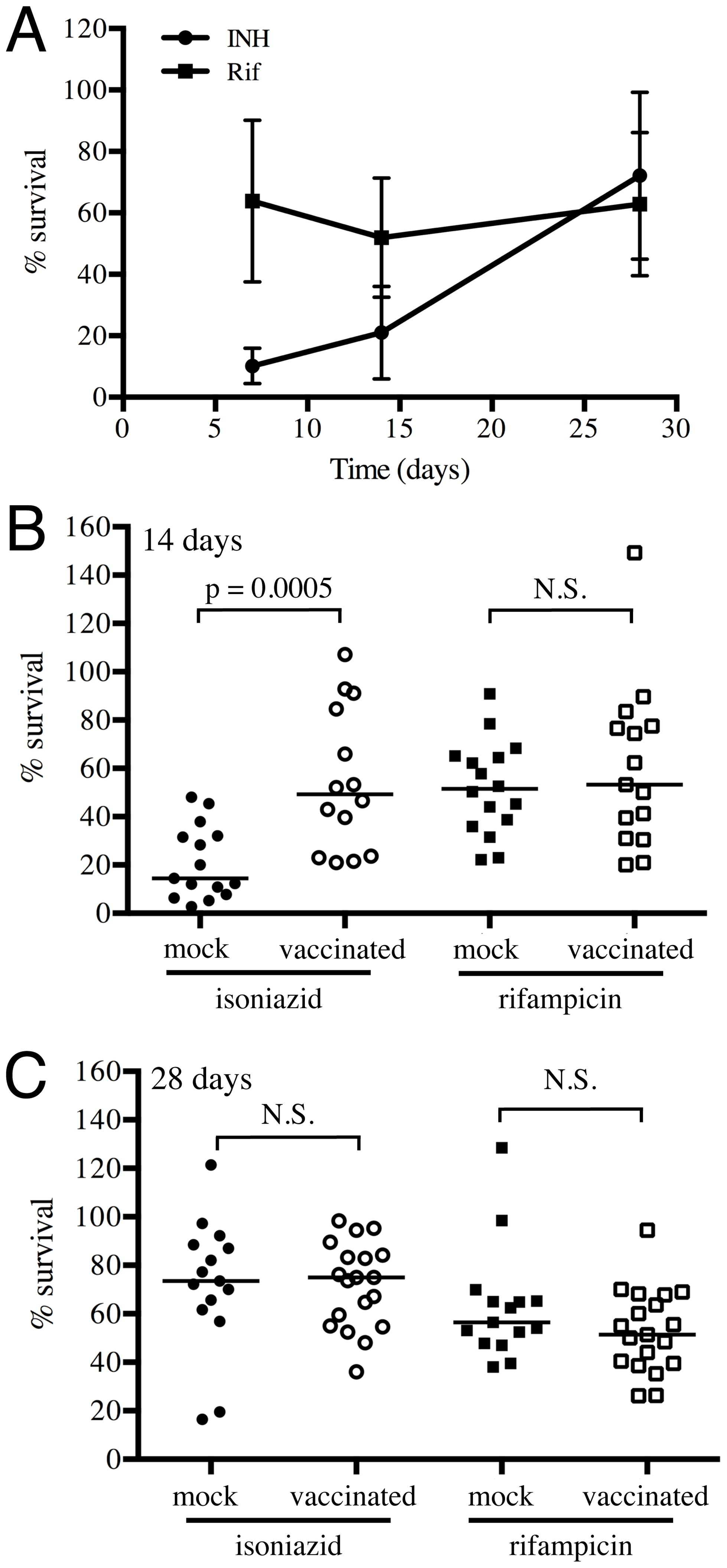 Mtb in vaccinated lungs display higher tolerance to isoniazid but not rifampicin.