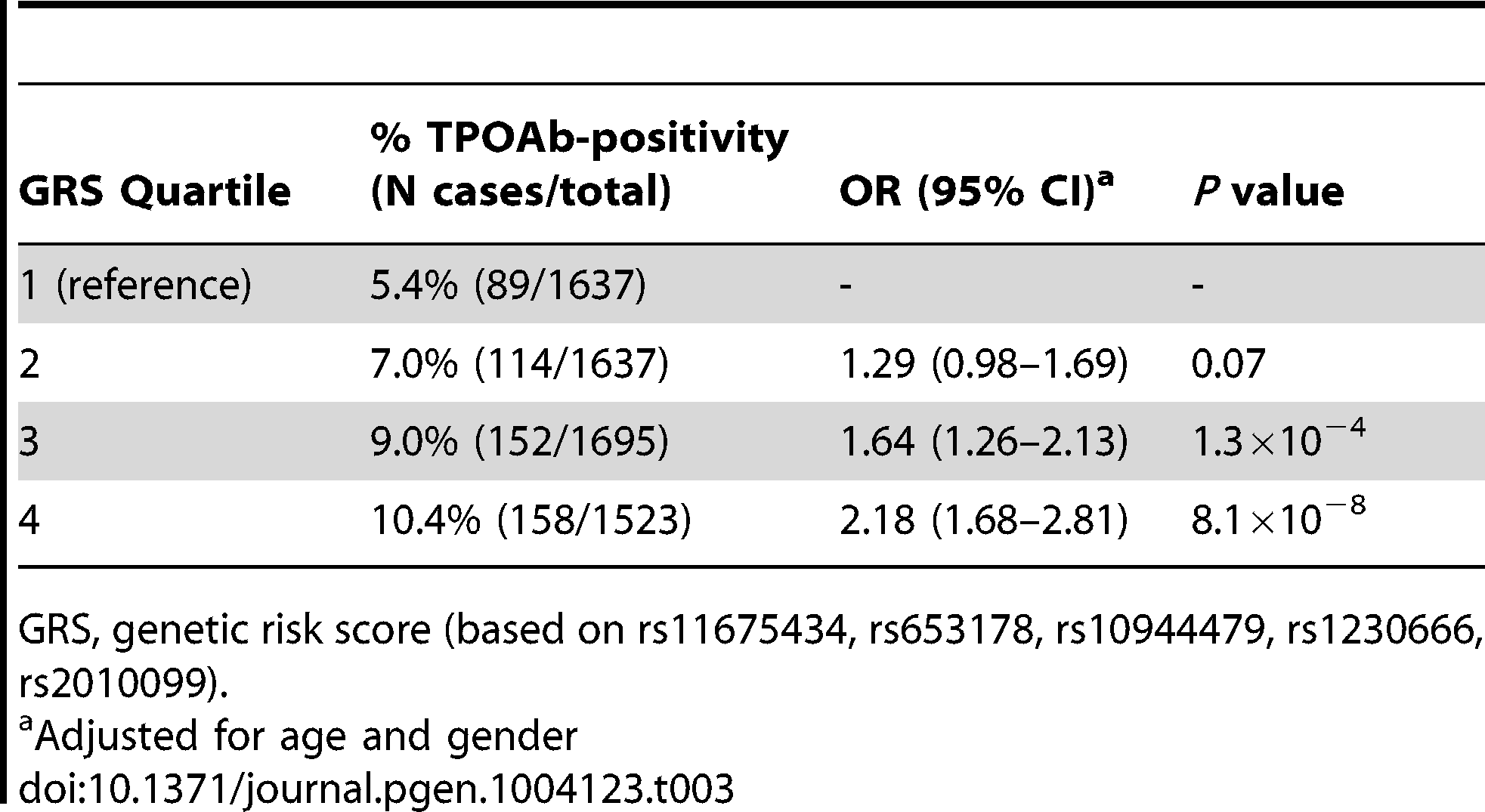 Genetic risk score and the risk of TPOAb-positivity.