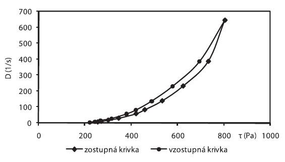 Toková krivka vzorky č. 1