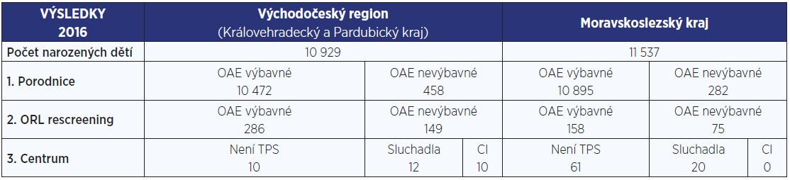 Výsledky screeningu sluchu novorozenců v Moravskoslezském, Královehradeckém a Pardubickém kraji v roce 2016