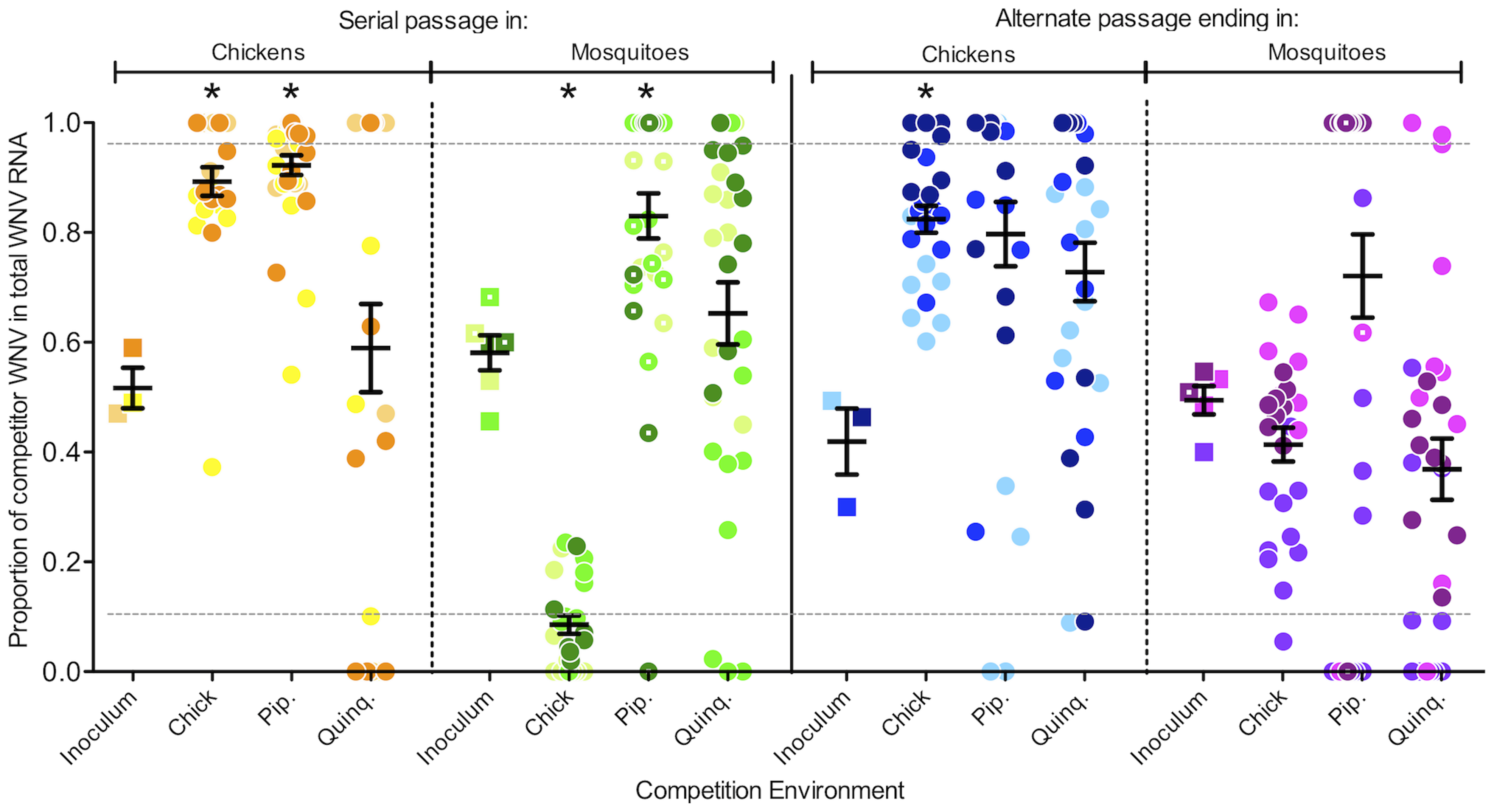 The trade-off hypothesis is not supported by results from <i>in vivo</i> competitions.