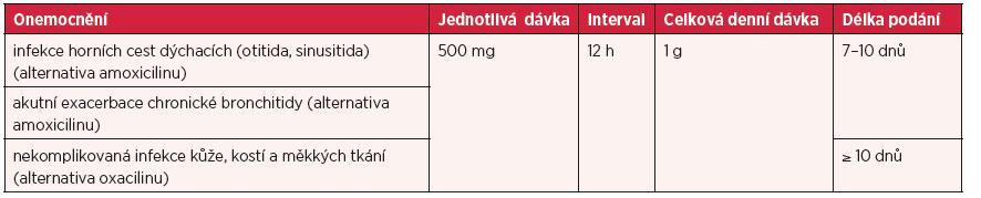 Dávky u jednotlivých infekcí a délka léčby u dospělých a dětí starších 12 let