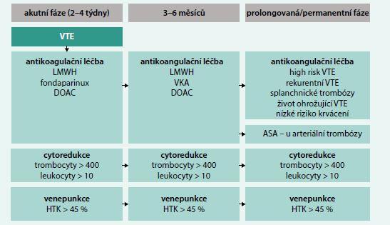 Schéma 2. Léčba VTE u PV