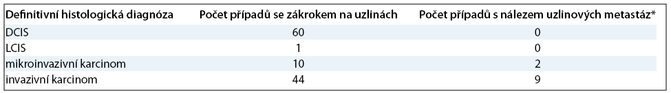 Četnost záchytu uzlinových metastáz u jednotlivých skupin pacientek podle výsledku definitivní histologie primární léze (* do skupiny s uzlinovými metastázami je započítán i jeden případ s nálezem pouhých izolovaných nádorových buněk v sentinelové uzlině).