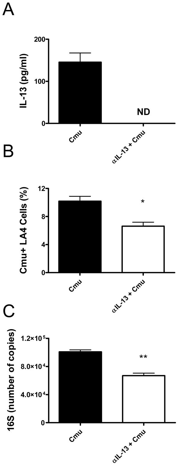 Depletion of IL-13 decreases the susceptibility of murine pulmonary epithelial cells to <i>Chlamydia muridarum</i> (<i>Cmu</i>) infection.