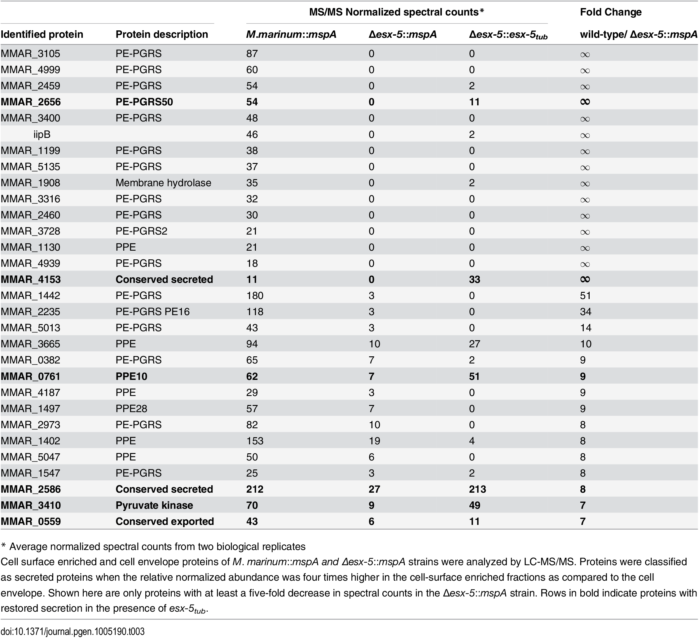 ESX-5-dependent surface proteins of <i>M</i>. <i>marinum</i>.