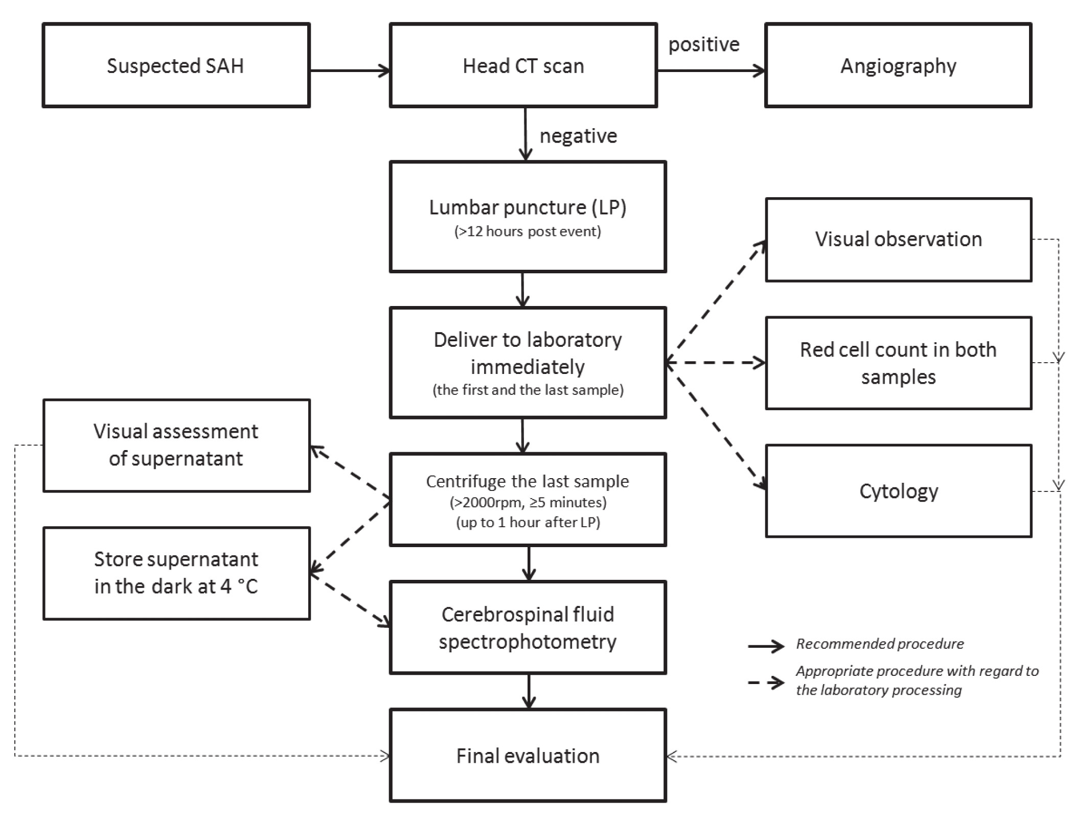 """Fig. 1. A flow chart for assessment of a patient with a suspected SAH. Modified from """"CSF spectrophotometry in the diagnosis of subarachnoid haemorrhage, A. M. Cruickshank, 2001""""."""
