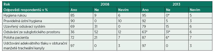 Dotazníková akce střední zdravotnický personál KARIM ÚVN 2008 a 2013