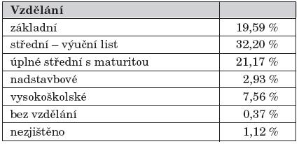 Srovnání dosaženého vzdělání pacientů s PKU a HPA s údaji Českého statistického úřadu1 o dosaženém vzdělání české populace.