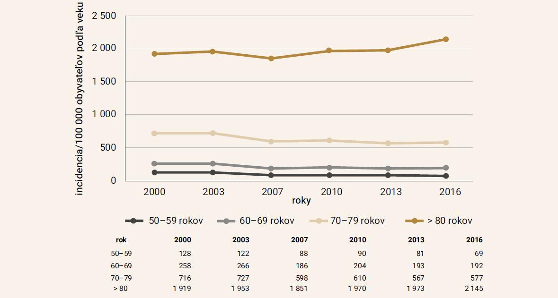 Vekovo-špecifická incidencia na 100 tis. obyvateľov podľa vekových kategórií