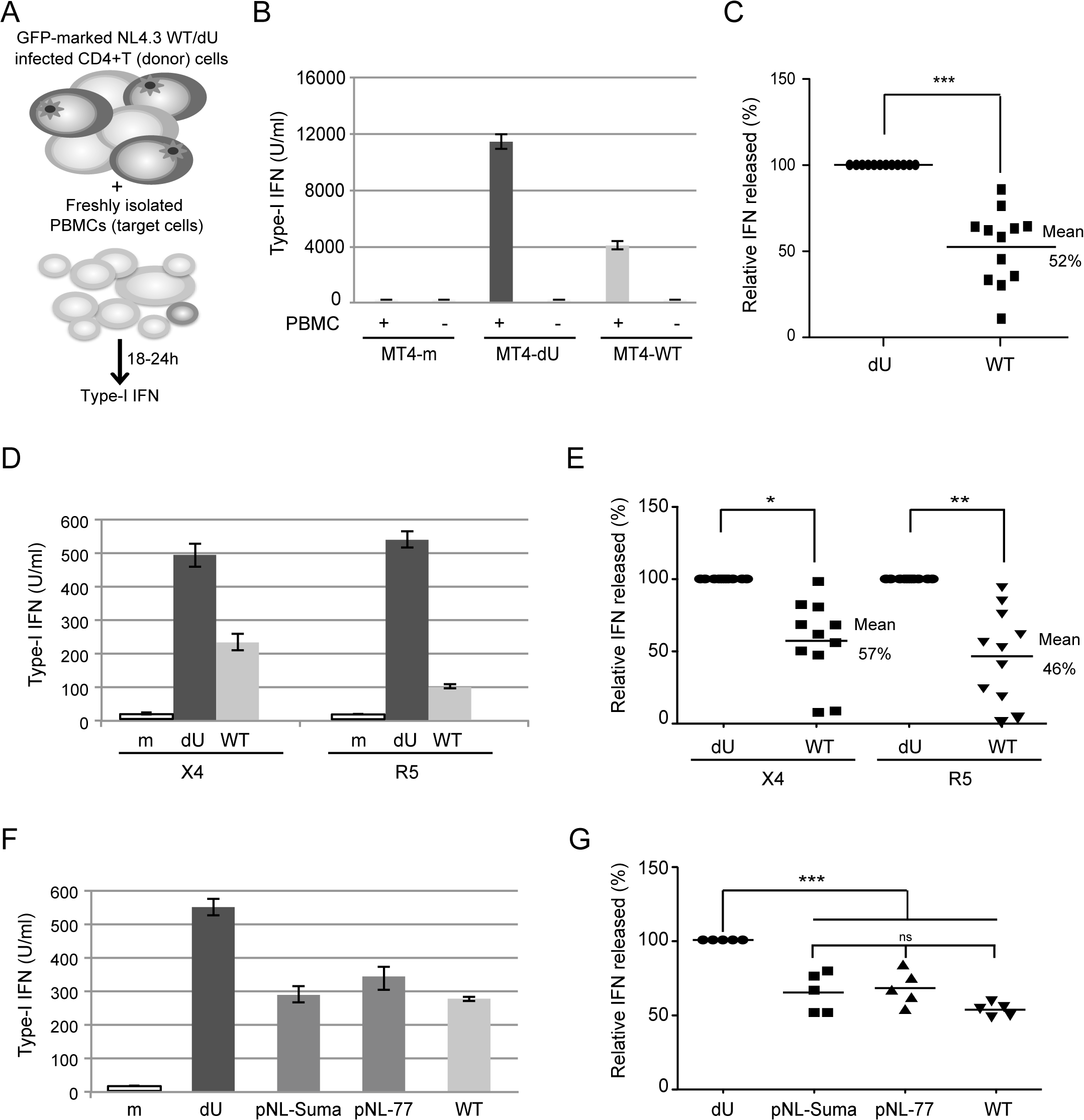 Vpu controls IFN-I production by PBMCs following contact with HIV-infected CD4+ T cells.