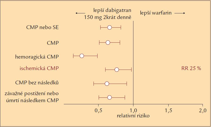 Účinnost dabigatranu ve srovnání s warfarinem v prevenci CMP u pacientů s nevalvulární FS.