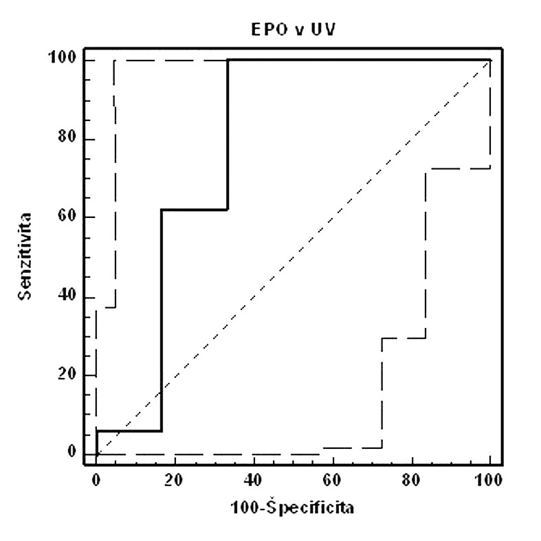 ROC krivka senzitivity a špecificity fetálneho EPO v UV (AUC=0,781, 95% CI=0,556–0,926, p<0,05, cut-off: pH UA<7,15. Celkovo: senzitivita: 100,0 %, špecificita: 66,7 %, PPH: 34,8 %, NPH: 100,0 %)