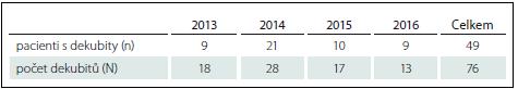 Počet pacientů s lézí míšní s dekubity (n) a počet dekubitů (N).