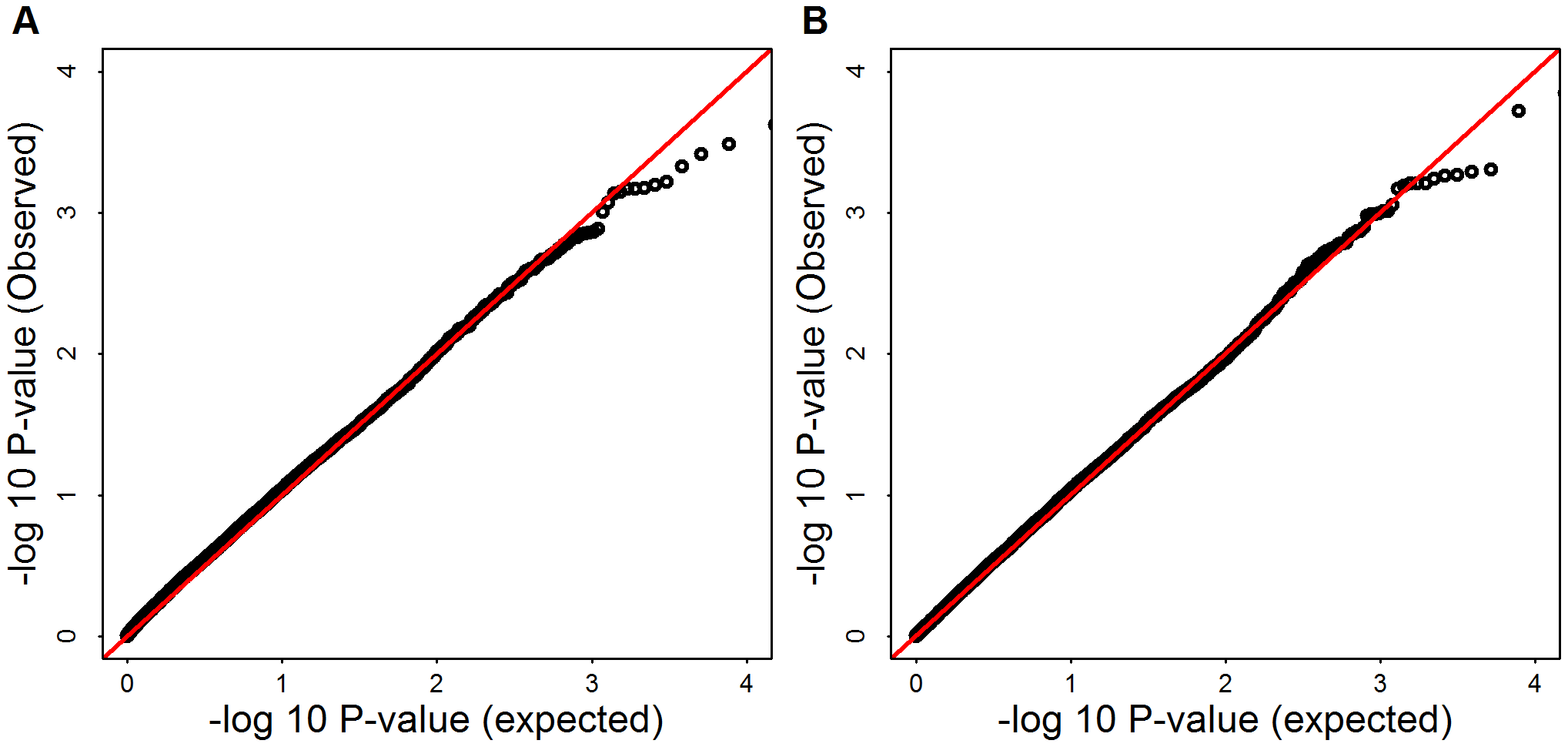 -log10(observed p-values) versus -log10(expected p-values) of SKAT and Burden test for Mega-analysis.